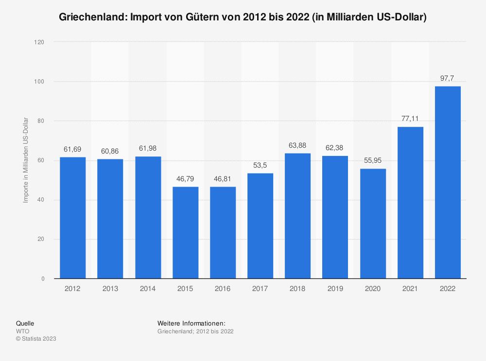 Statistik: Griechenland: Import von Gütern von 2008 bis 2018 (in Milliarden US-Dollar) | Statista