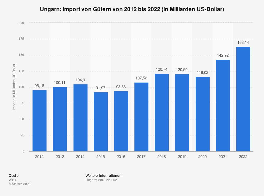 Statistik: Ungarn: Import von Gütern von 2007 bis 2017 (in Milliarden US-Dollar) | Statista