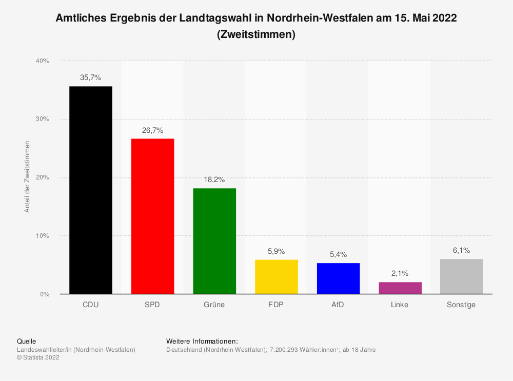 Statistik: Amtliches Ergebnis der Landtagswahl in Nordrhein-Westfalen am 14. Mai 2017 (Zweitstimmen) | Statista