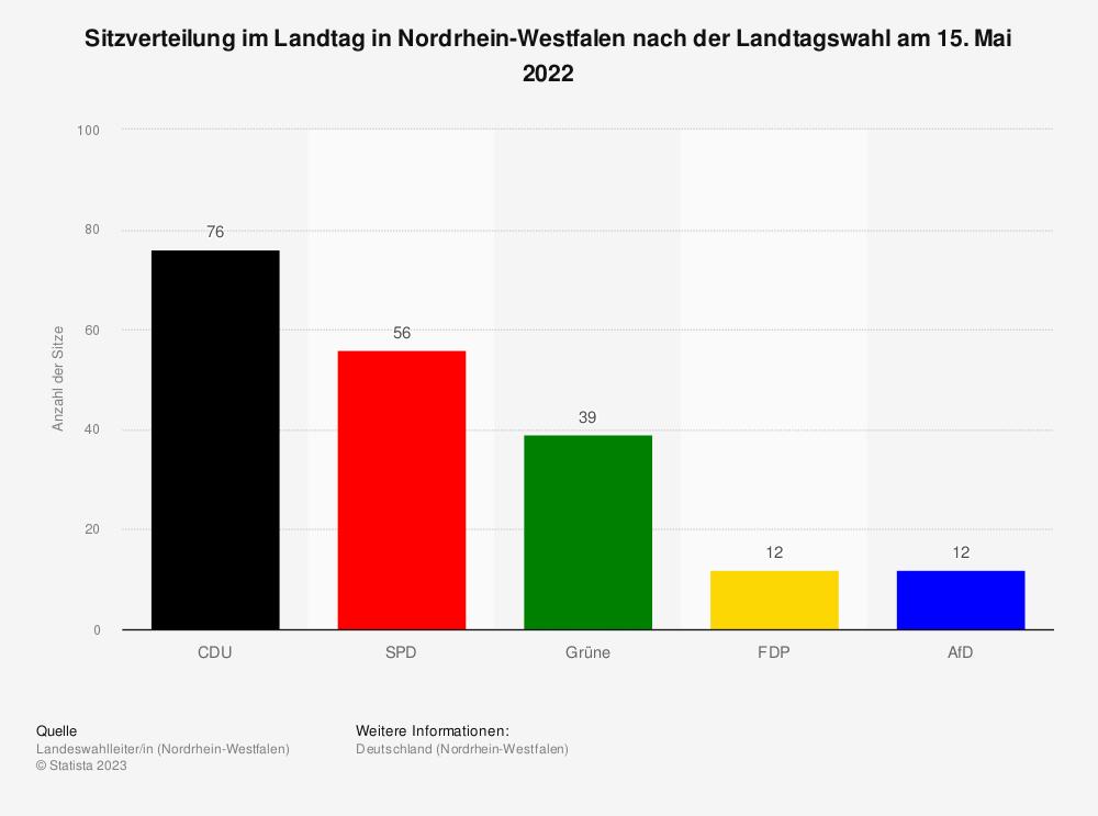 Statistik: Sitzverteilung im Landtag in Nordrhein-Westfalen nach der Landtagswahl am 14. Mai 2017 | Statista