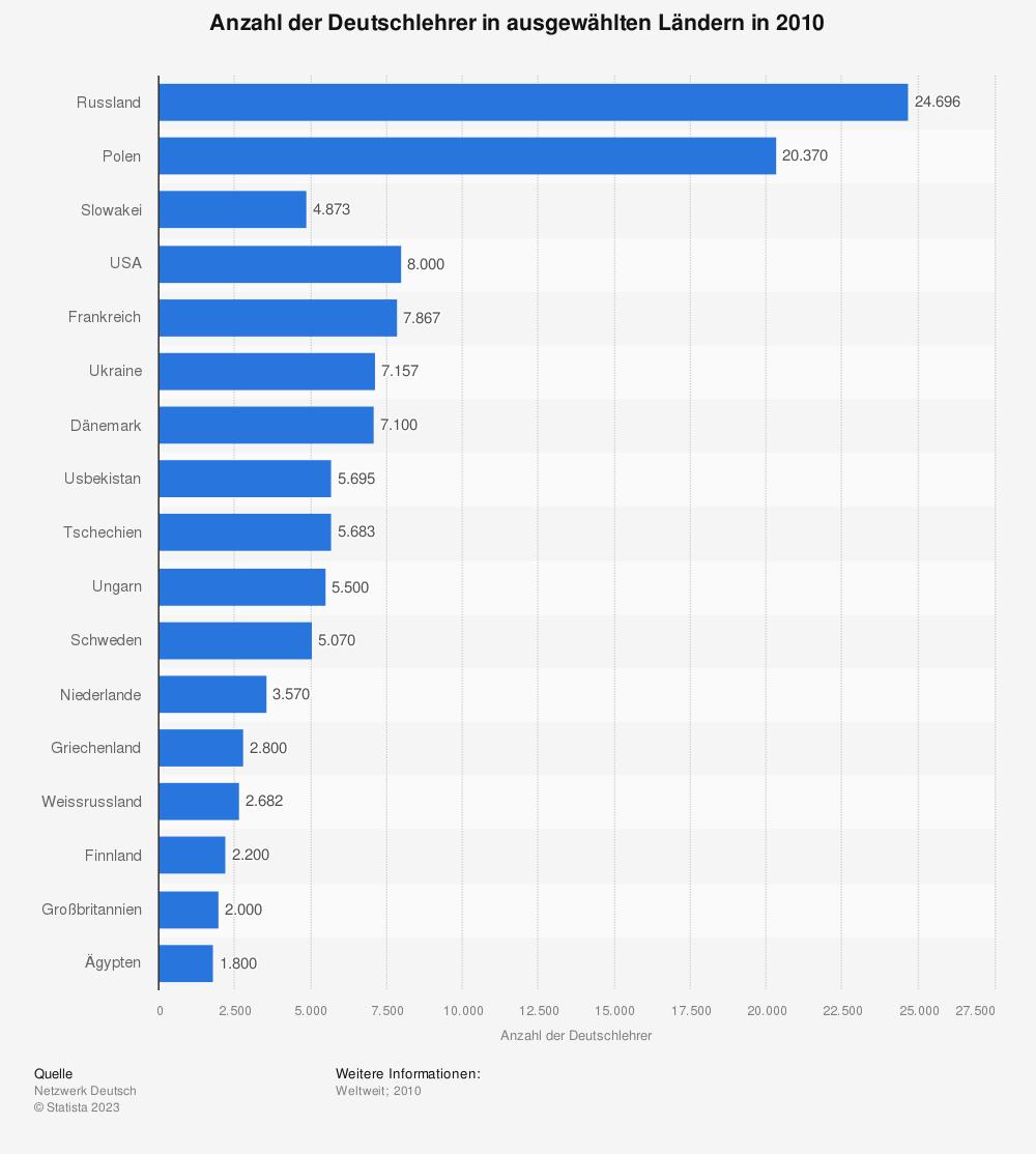 Statistik: Anzahl der Deutschlehrer in ausgewählten Ländern in 2010 | Statista