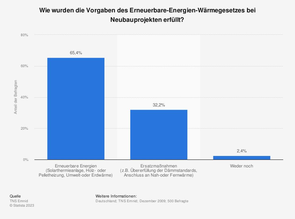 Statistik: Wie wurden die Vorgaben des Erneuerbare-Energien-Wärmegesetzes bei Neubauprojekten erfüllt? | Statista