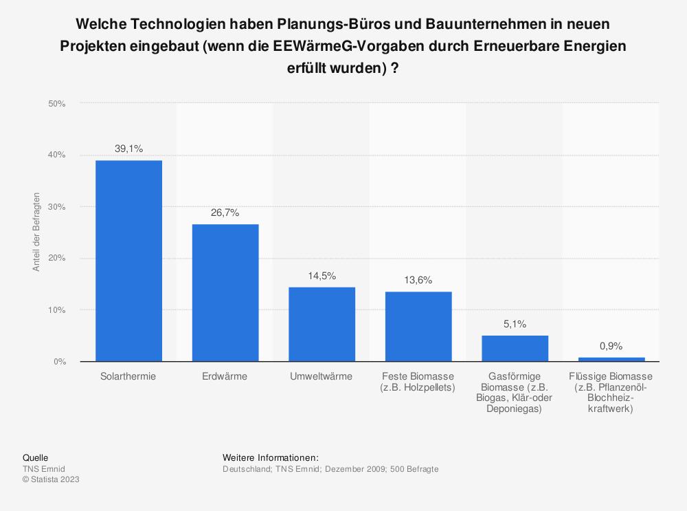 Statistik: Welche Technologien haben Planungs-Büros und Bauunternehmen in neuen Projekten eingebaut (wenn die EEWärmeG-Vorgaben durch Erneuerbare Energien erfüllt wurden) ? | Statista