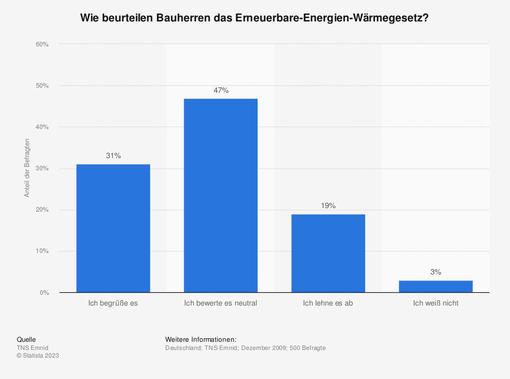 Statistik: Wie beurteilen Bauherren das Erneuerbare-Energien-Wärmegesetz? | Statista