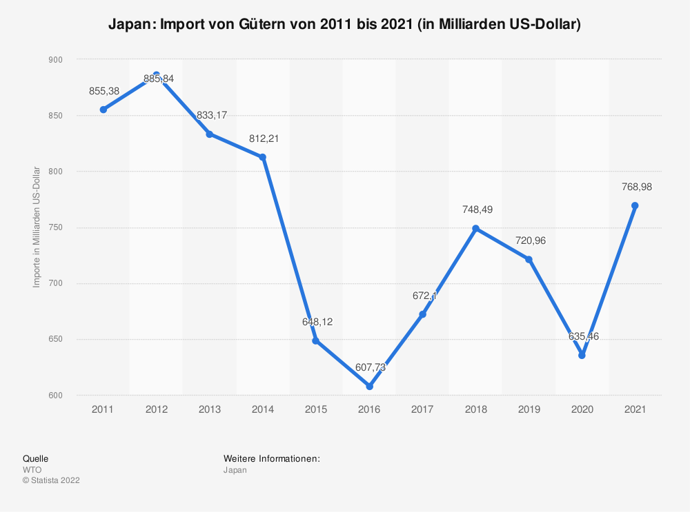 Statistik: Japan: Import von Gütern von 2004 bis 2014 (in Milliarden US-Dollar) | Statista