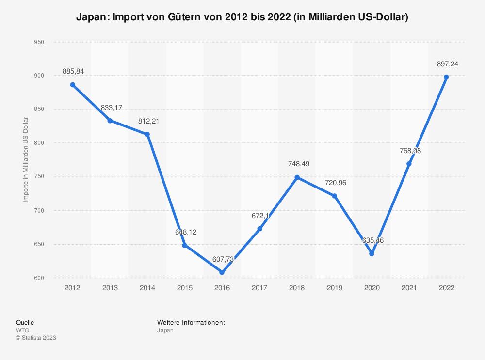 Statistik: Japan: Import von Gütern von 2007 bis 2017 (in Milliarden US-Dollar) | Statista