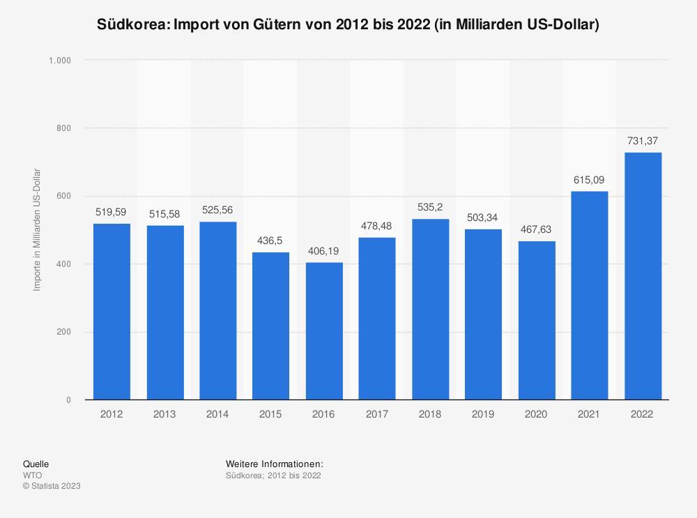 Statistik: Südkorea: Import von Gütern von 2008 bis 2018 (in Milliarden US-Dollar) | Statista