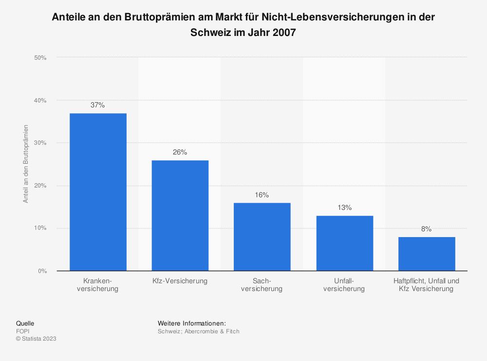 Statistik: Anteile an den Bruttoprämien am Markt für Nicht-Lebensversicherungen in der Schweiz im Jahr 2007 | Statista