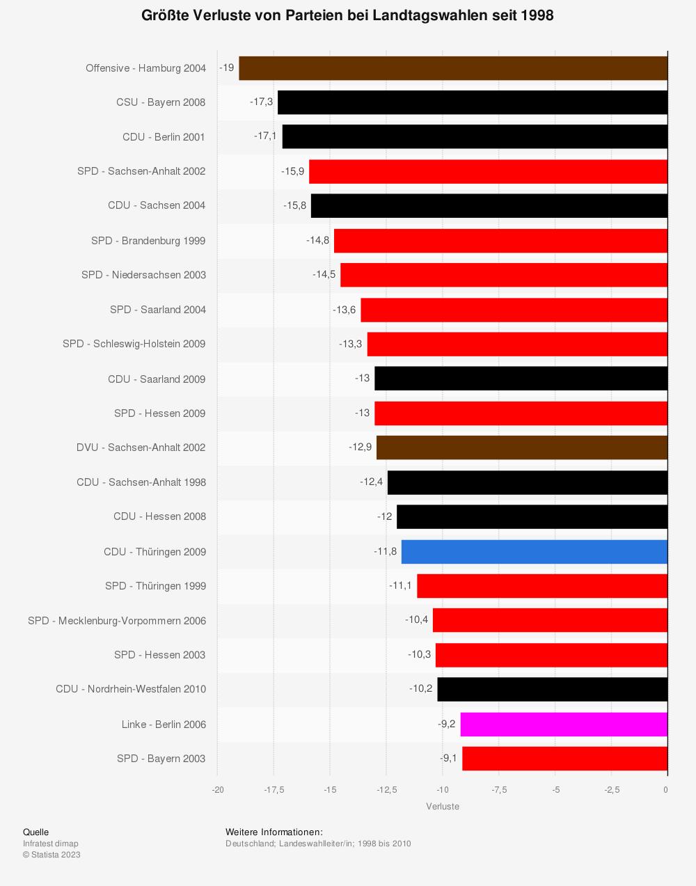 Statistik: Größte Verluste von Parteien bei Landtagswahlen seit 1998 | Statista