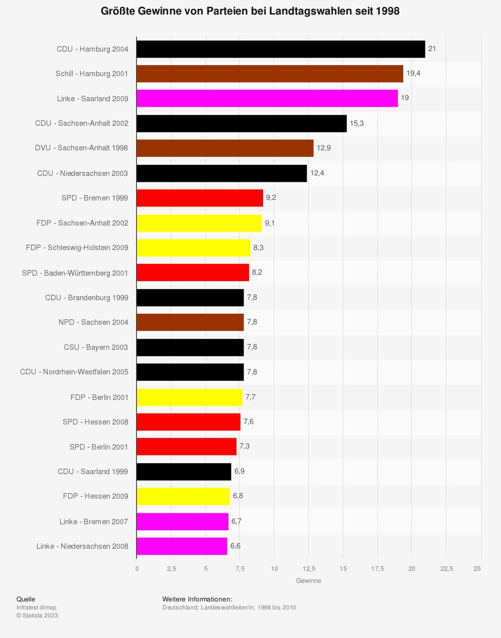 Statistik: Größte Gewinne von Parteien bei Landtagswahlen seit 1998 | Statista