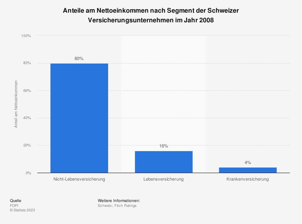 Statistik: Anteile am Nettoeinkommen nach Segment der Schweizer Versicherungsunternehmen im Jahr 2008   Statista