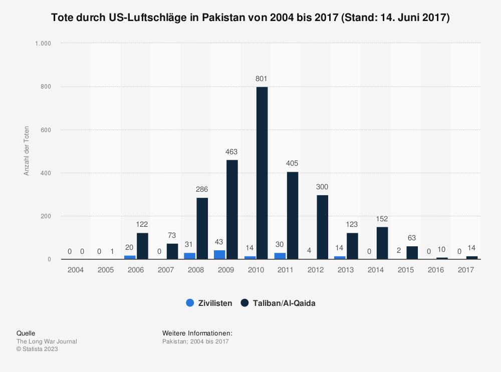 Statistik: Tote durch US-Luftschläge in Pakistan von 2004 bis 2017 (Stand: 14. Juni 2017) | Statista