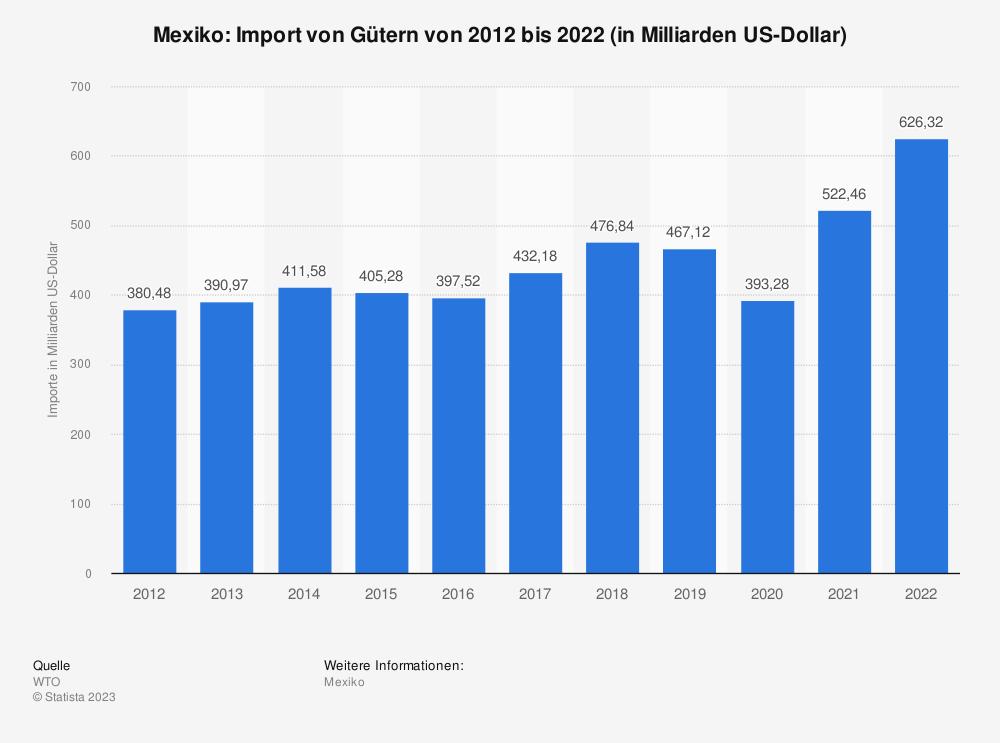 Statistik: Mexiko: Import von Gütern von 2008 bis 2018 (in Milliarden US-Dollar)   Statista
