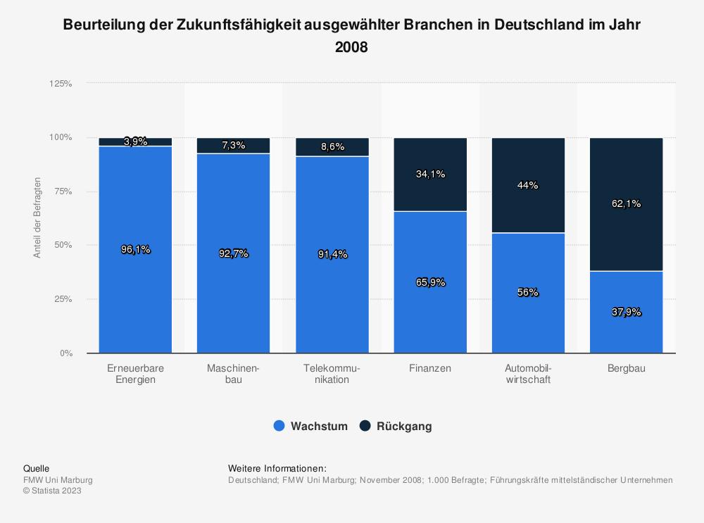Statistik: Beurteilung der Zukunftsfähigkeit ausgewählter Branchen in Deutschland im Jahr 2008 | Statista