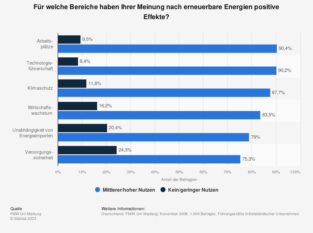 Statistik: Für welche Bereiche haben Ihrer Meinung nach erneuerbare Energien positive Effekte?    Statista