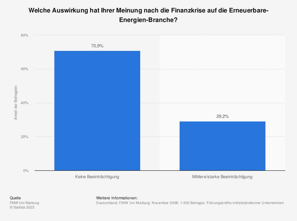 Statistik: Welche Auswirkung hat Ihrer Meinung nach die Finanzkrise auf die Erneuerbare-Energien-Branche?   Statista