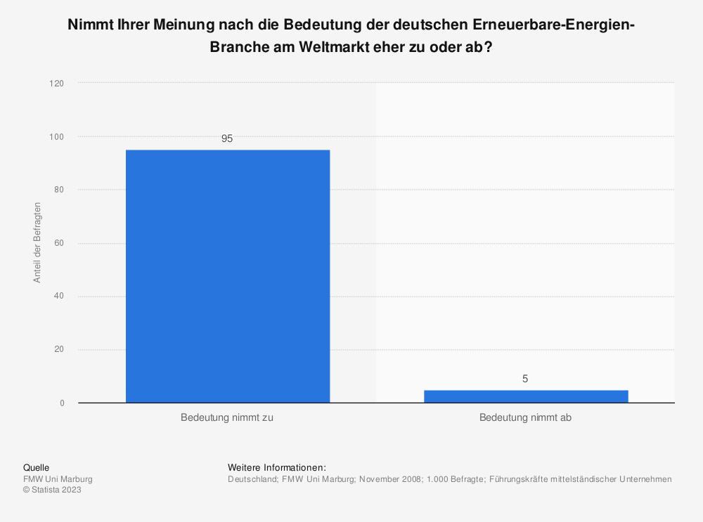 Statistik: Nimmt Ihrer Meinung nach die Bedeutung der deutschen Erneuerbare-Energien-Branche am Weltmarkt eher zu oder ab? | Statista