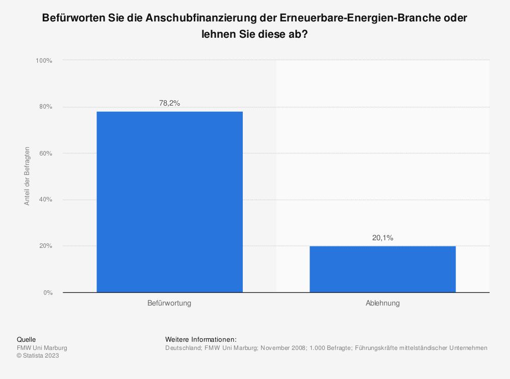 Statistik: Befürworten Sie die Anschubfinanzierung der Erneuerbare-Energien-Branche oder lehnen Sie diese ab? | Statista