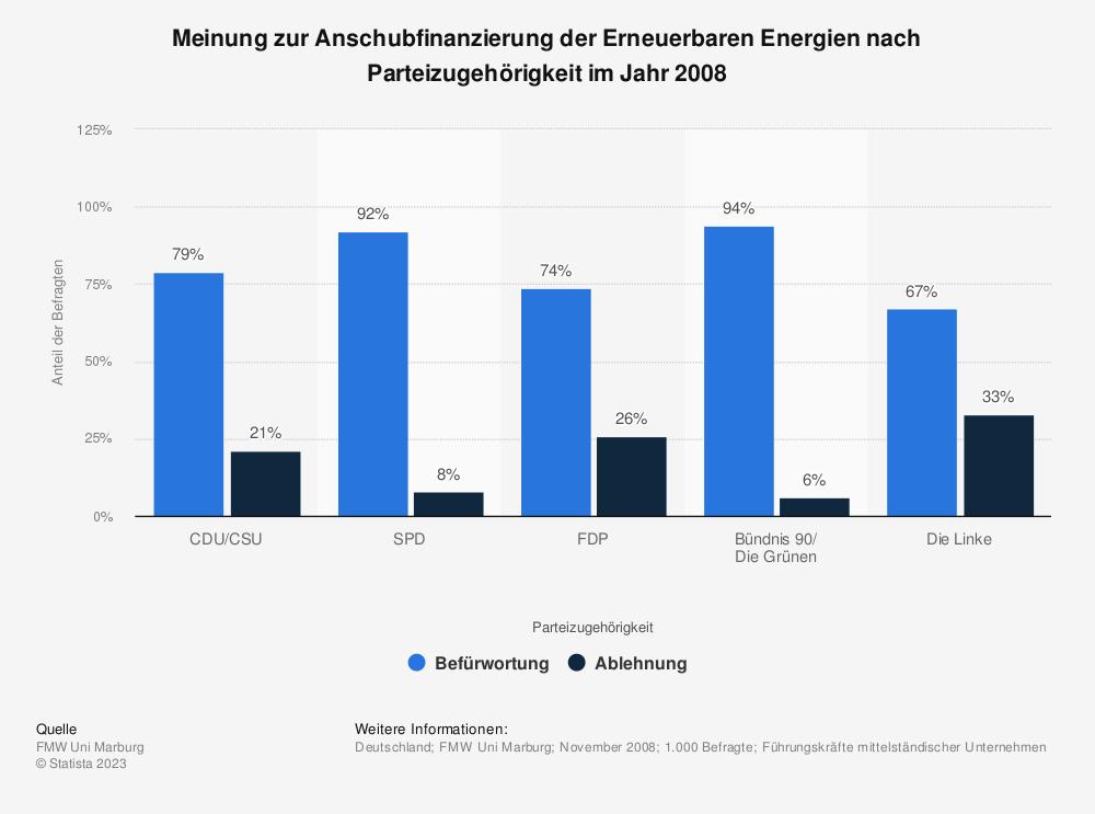 Statistik: Meinung zur Anschubfinanzierung der Erneuerbaren Energien nach Parteizugehörigkeit im Jahr 2008 | Statista