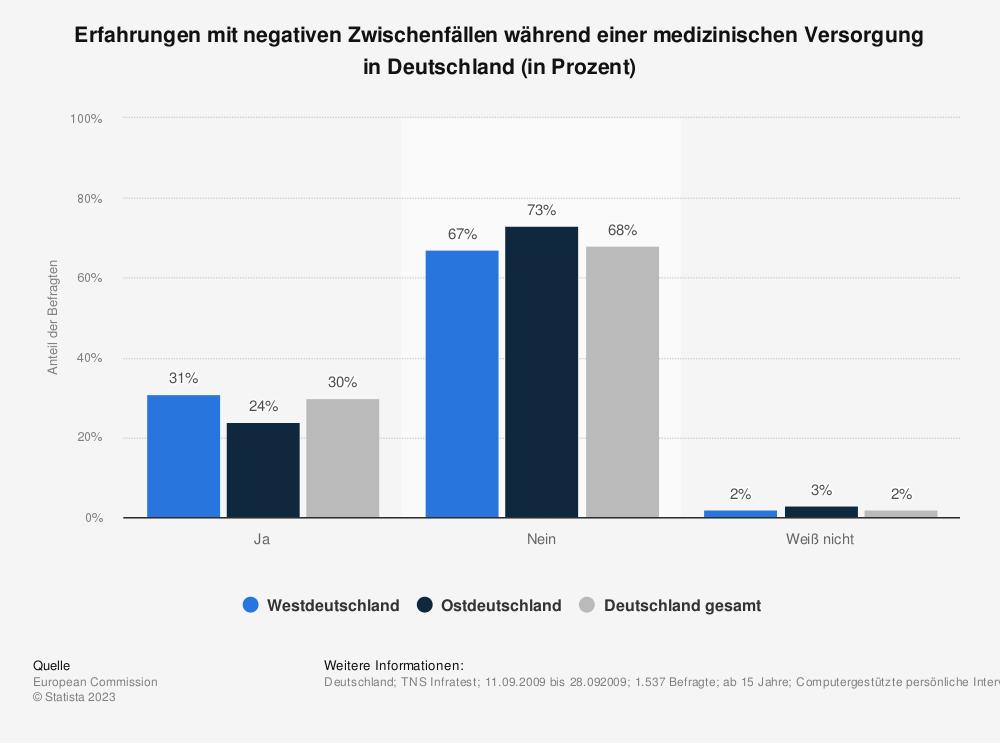 Statistik: Erfahrungen mit negativen Zwischenfällen während einer medizinischen Versorgung in Deutschland (in Prozent) | Statista