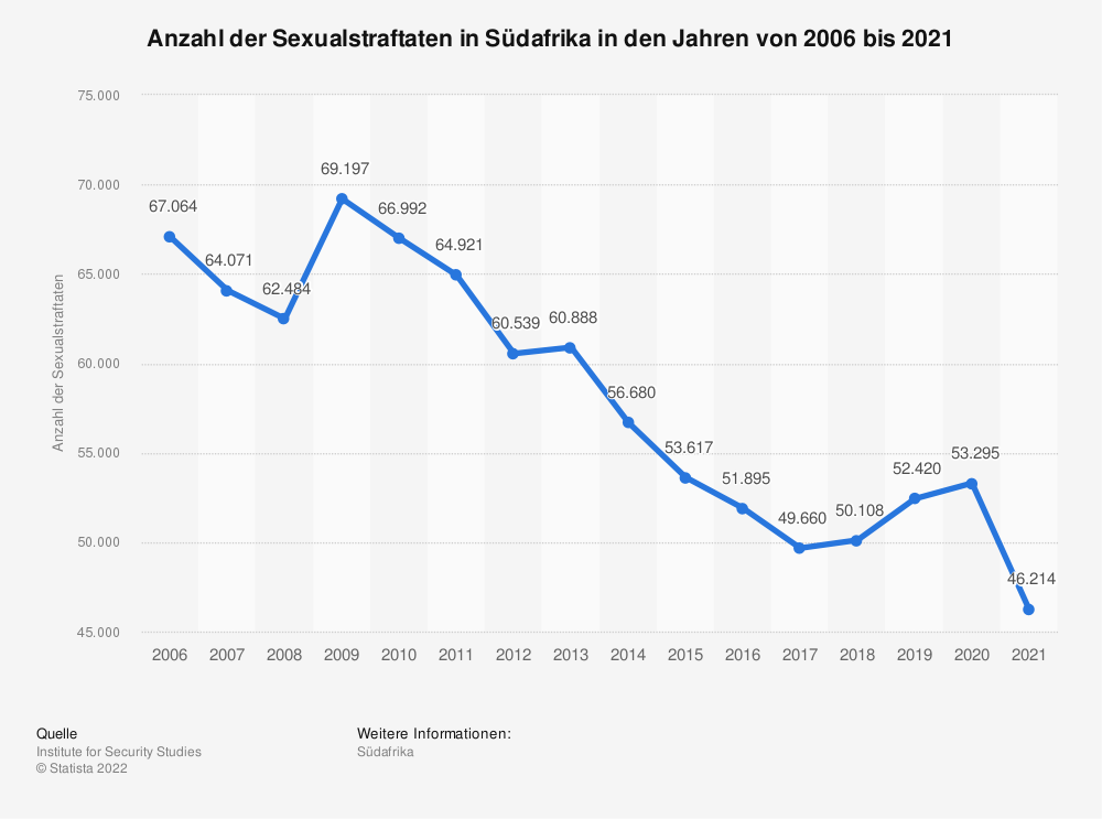 Statistik: Anzahl der Sexualstraftaten in Südafrika in den Jahren von 2006 bis 2018 | Statista
