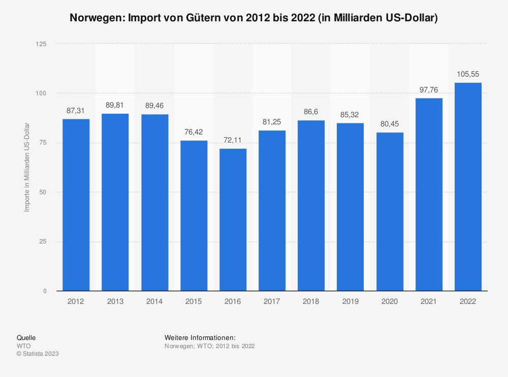 Statistik: Norwegen: Import von Gütern von 2010 bis 2020 (in Milliarden US-Dollar)   Statista