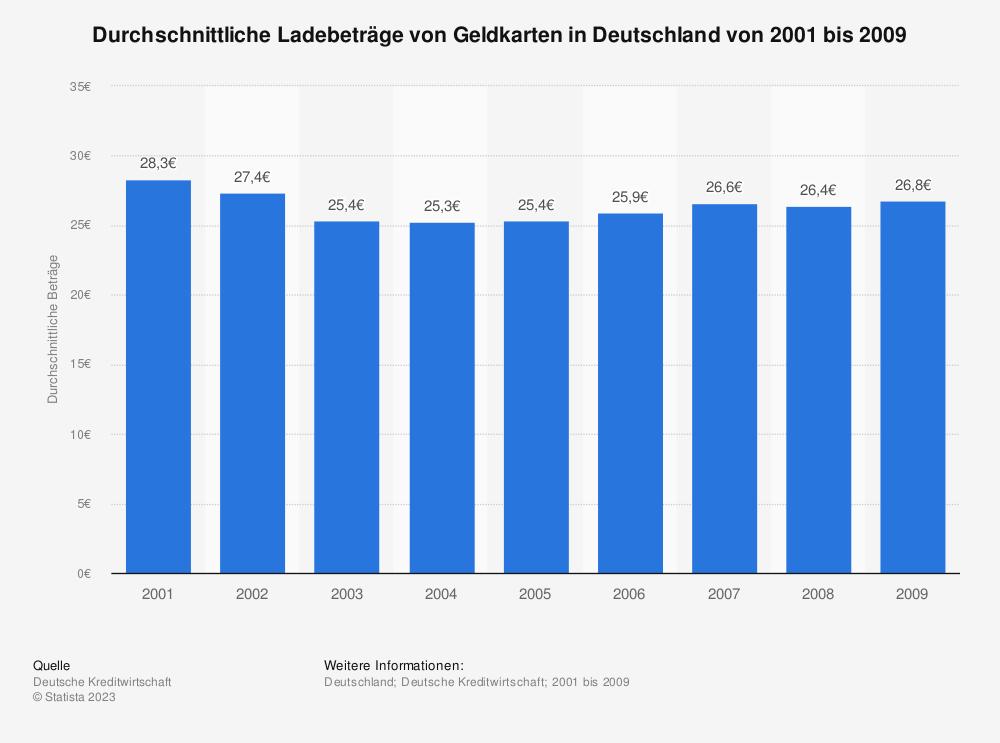 Statistik: Durchschnittliche Ladebeträge von Geldkarten in Deutschland von 2001 bis 2009 | Statista