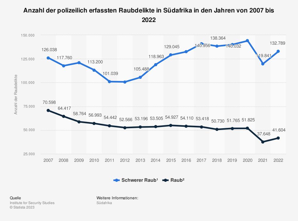 Statistik: Anzahl der Raubdelikte in Südafrika in den Jahren von 2007 bis 2020 | Statista