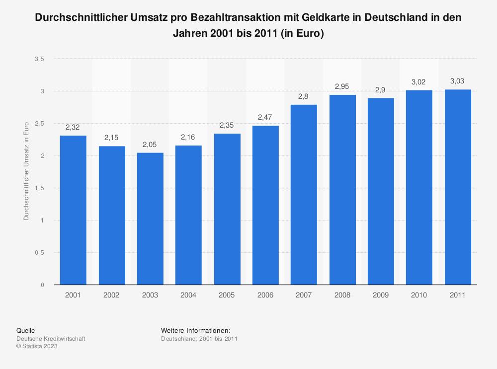 Statistik: Durchschnittlicher Umsatz pro Bezahltransaktion mit Geldkarte in Deutschland in den Jahren 2001 bis 2011 (in Euro) | Statista