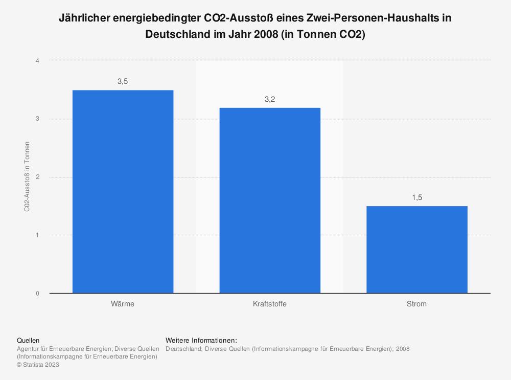 Statistik: Jährlicher energiebedingter CO2-Ausstoß eines Zwei-Personen-Haushalts in Deutschland im Jahr 2008 (in Tonnen CO2) | Statista