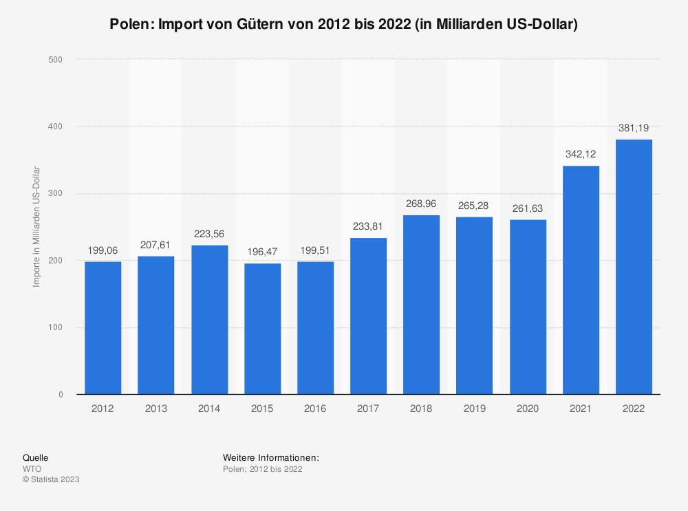 Statistik: Polen: Import von Gütern von 2007 bis 2017 (in Milliarden US-Dollar) | Statista