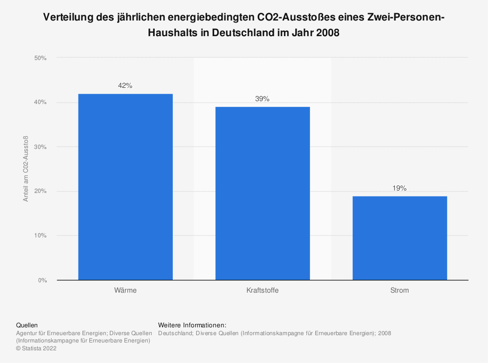 Statistik: Verteilung des jährlichen energiebedingten CO2-Ausstoßes eines Zwei-Personen-Haushalts in Deutschland im Jahr 2008  | Statista