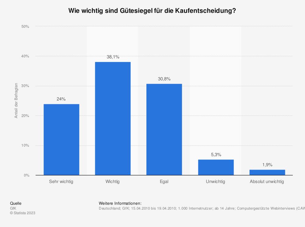 Statistik: Wie wichtig sind Gütesiegel für die Kaufentscheidung? | Statista