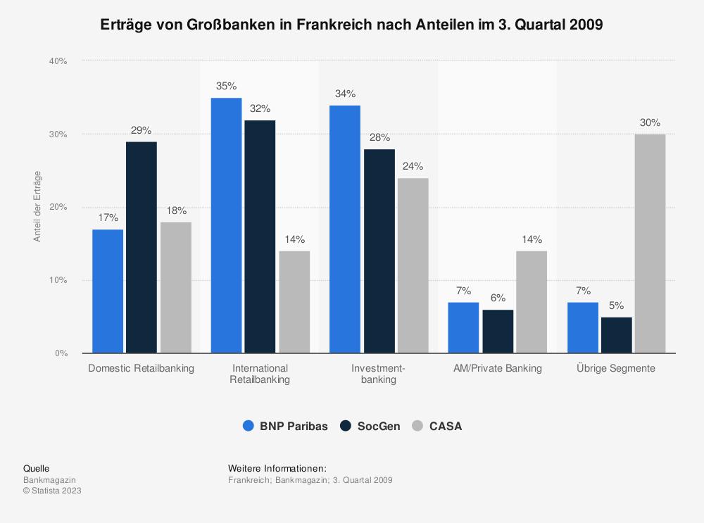 Statistik: Erträge von Großbanken in Frankreich nach Anteilen im 3. Quartal 2009 | Statista