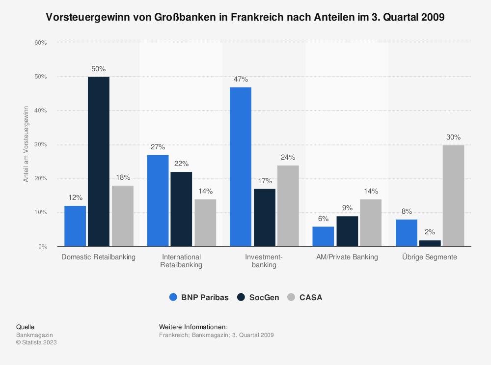 Statistik: Vorsteuergewinn von Großbanken in Frankreich nach Anteilen im 3. Quartal 2009 | Statista