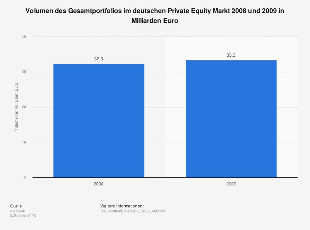 Statistik: Volumen des Gesamtportfolios im deutschen Private Equity Markt 2008 und 2009 in Milliarden Euro | Statista