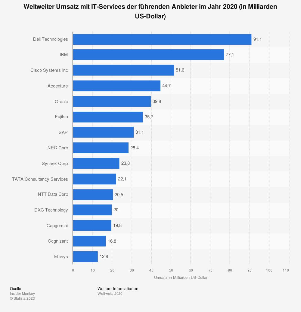 Statistik: Weltweiter Umsatz mit IT-Services der führenden Anbieter im Jahr 2017 (in Milliarden US-Dollar) | Statista
