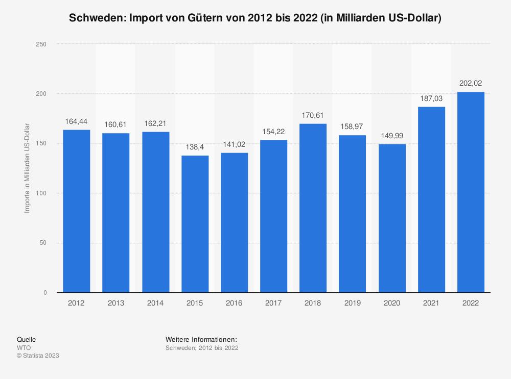 Statistik: Schweden: Import von Gütern von 2009 bis 2019 (in Milliarden US-Dollar) | Statista