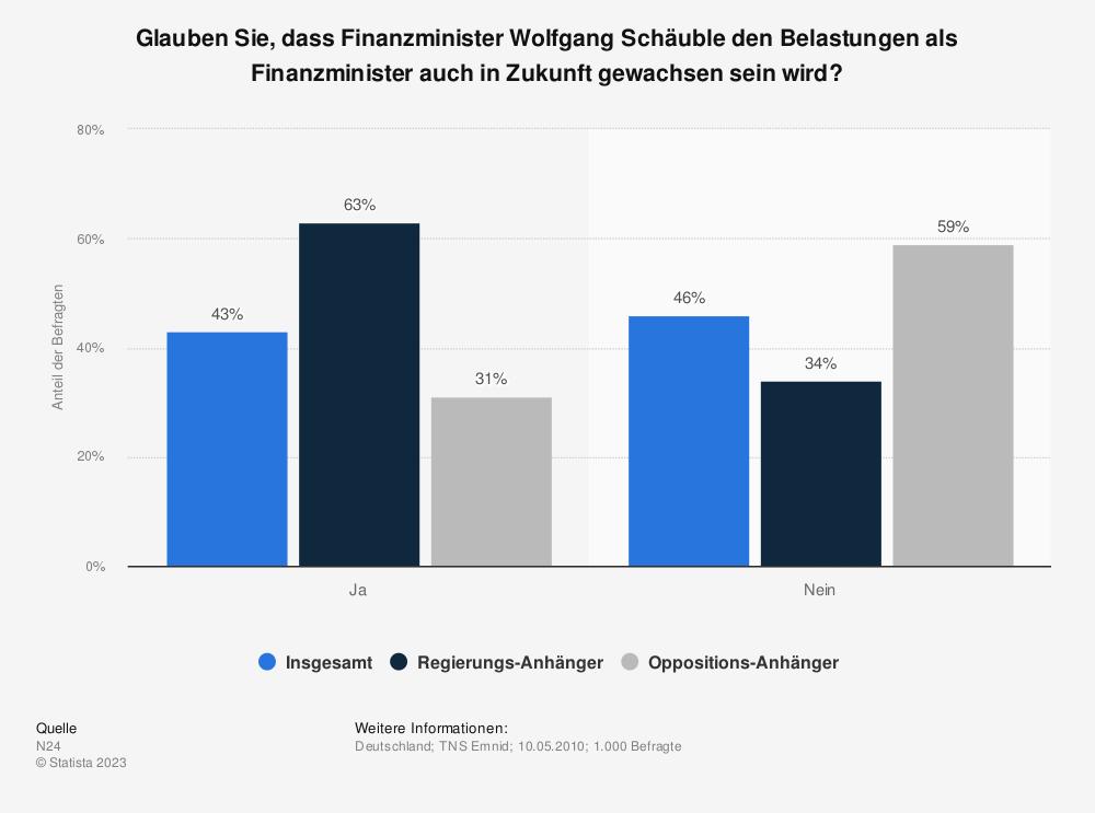 Statistik: Glauben Sie, dass Finanzminister Wolfgang Schäuble den Belastungen als Finanzminister auch in Zukunft gewachsen sein wird? | Statista