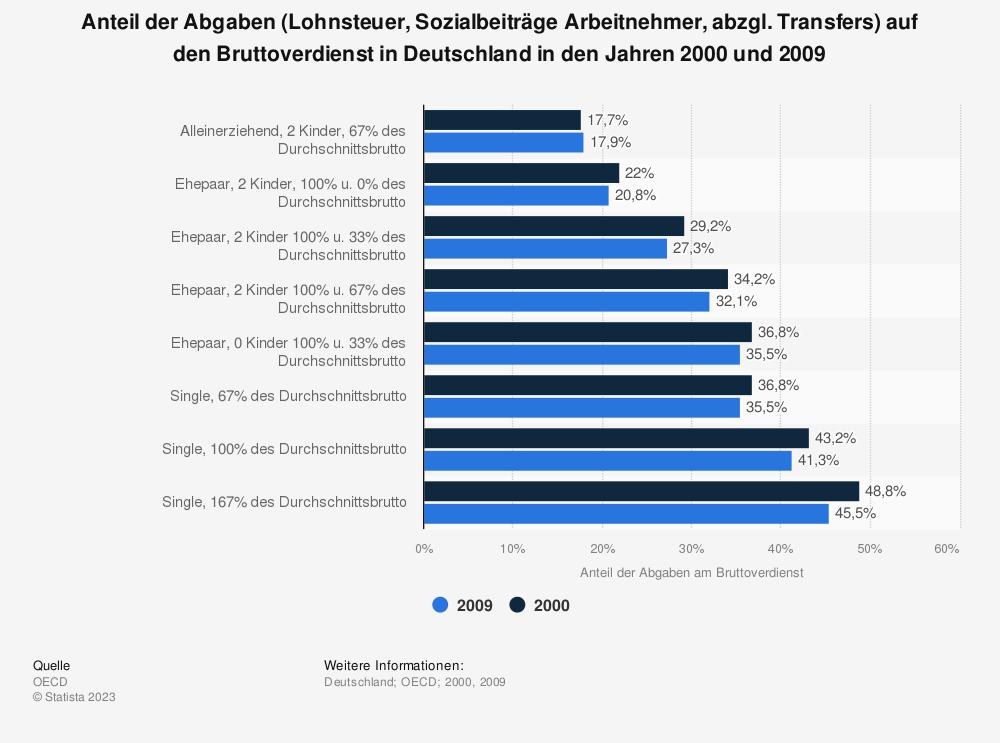 Statistik: Anteil der Abgaben (Lohnsteuer, Sozialbeiträge Arbeitnehmer, abzgl. Transfers) auf den Bruttoverdienst in Deutschland in den Jahren 2000 und 2009 | Statista