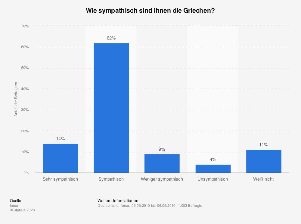 Statistik: Wie sympathisch sind Ihnen die Griechen? | Statista