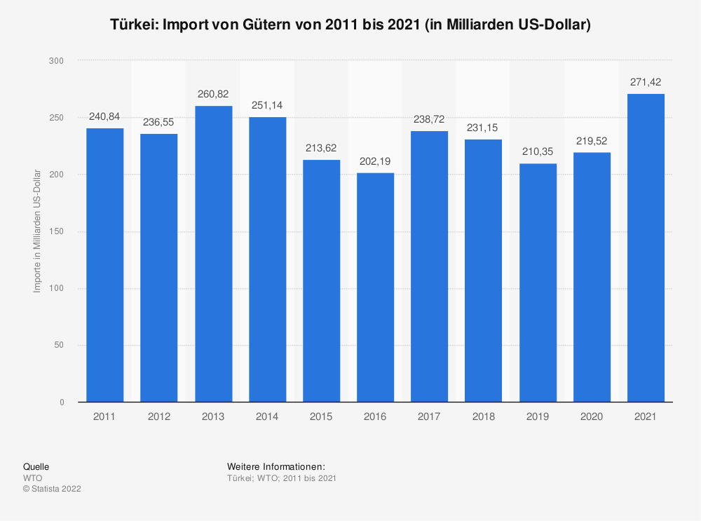 Statistik: Türkei: Import von Gütern von 2008 bis 2018 (in Milliarden US-Dollar) | Statista