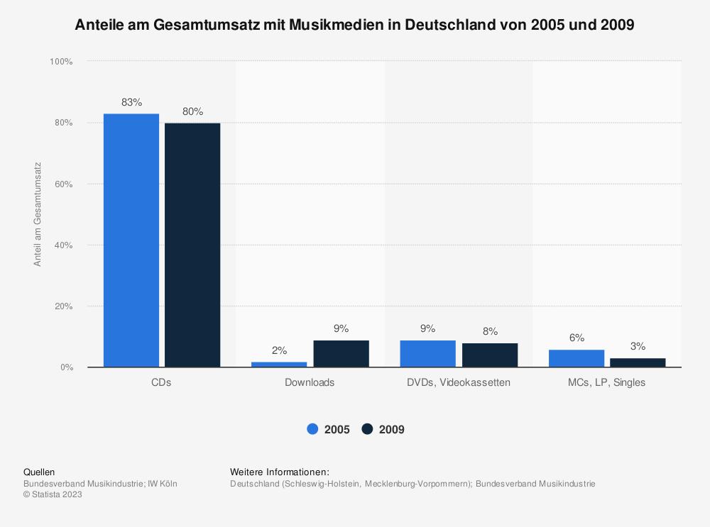 Statistik: Anteile am Gesamtumsatz mit Musikmedien in Deutschland von 2005 und 2009 | Statista
