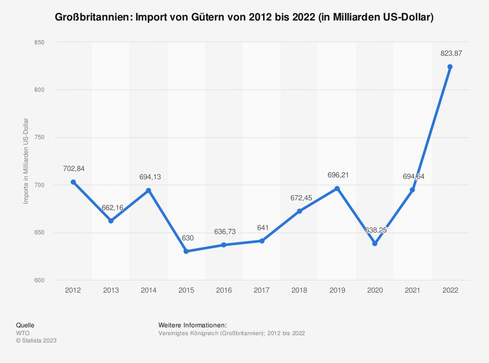 Statistik: Großbritannien: Import von Gütern von 2008 bis 2018 (in Milliarden US-Dollar) | Statista