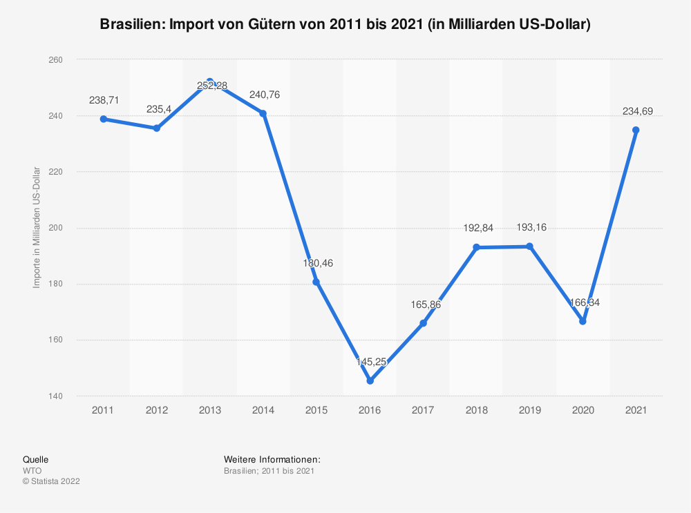 Statistik: Brasilien: Import von Gütern von 2010 bis 2020 (in Milliarden US-Dollar)   Statista