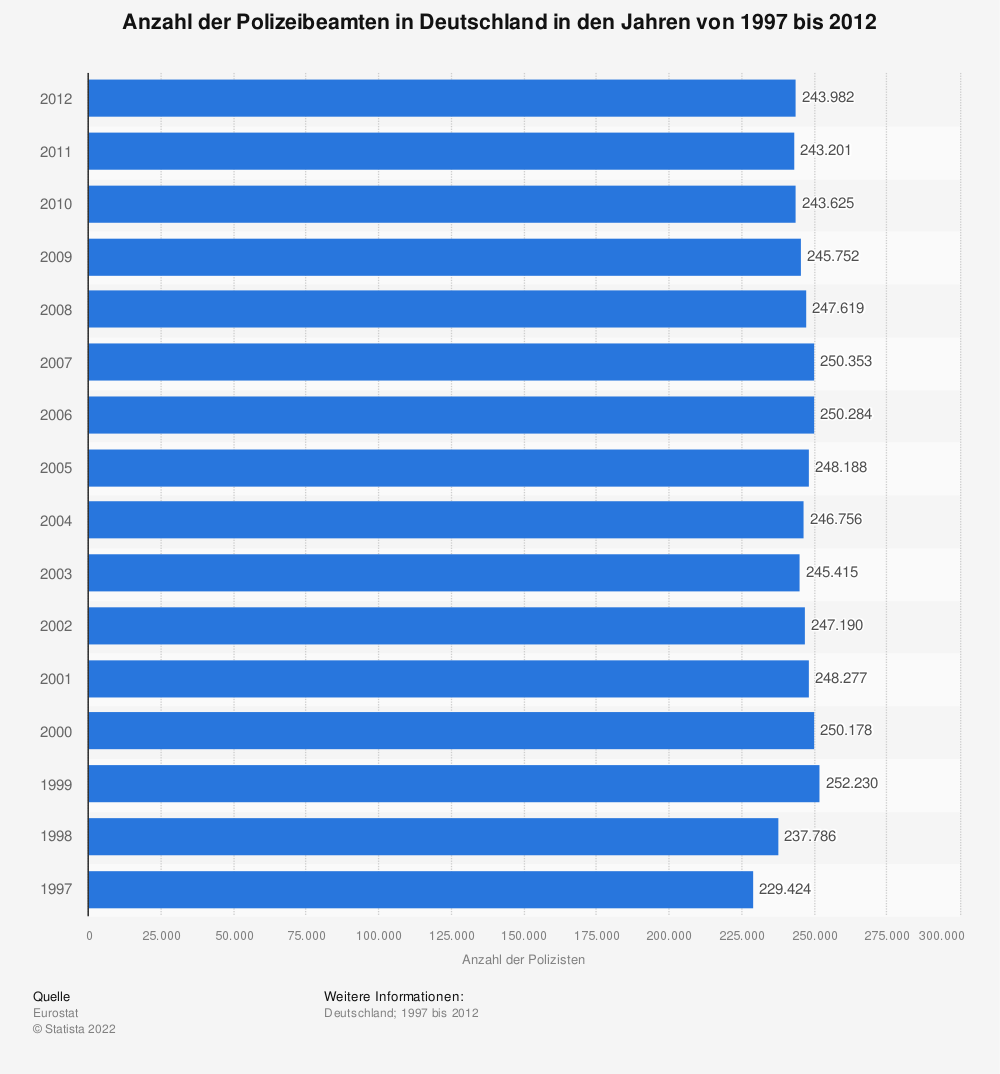 Statistik: Anzahl der Polizeibeamten in Deutschland in den Jahren von 1997 bis 2012 | Statista