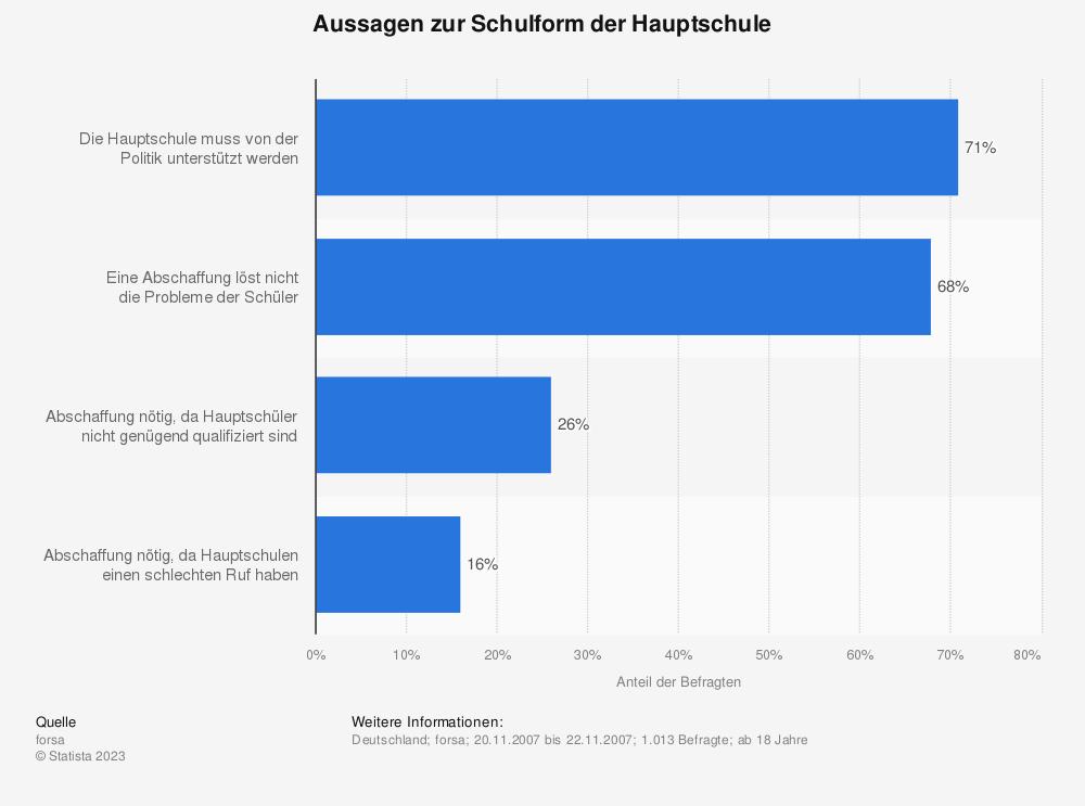 Statistik: Aussagen zur Schulform der Hauptschule | Statista