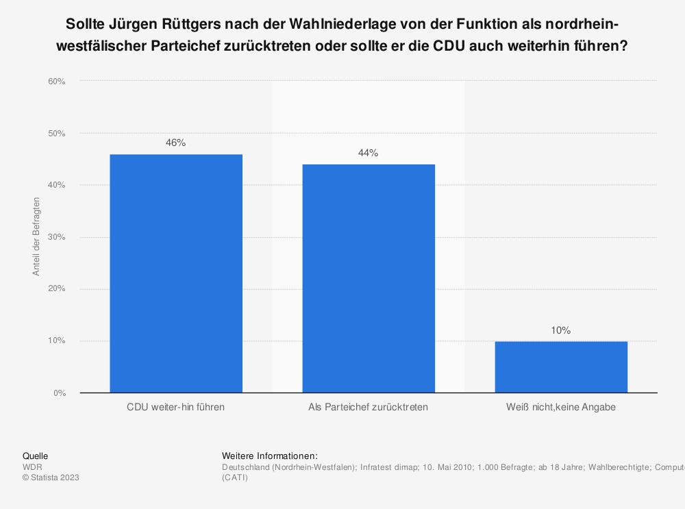 Statistik: Sollte Jürgen Rüttgers nach der Wahlniederlage von der Funktion als nordrhein-westfälischer Parteichef zurücktreten oder sollte er die CDU auch weiterhin führen? | Statista