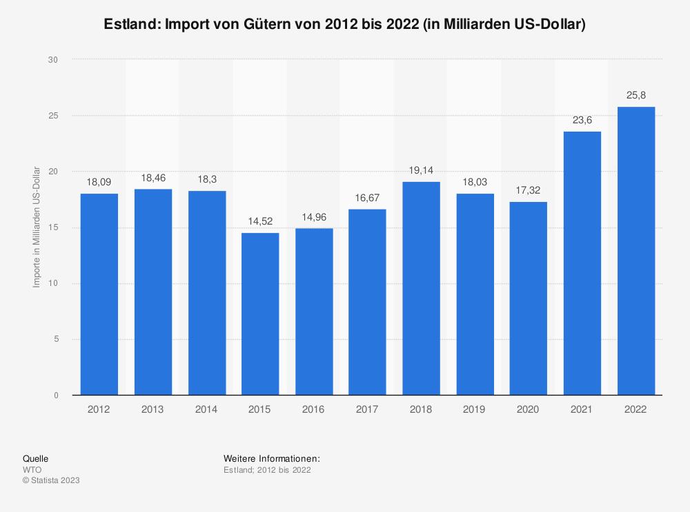 Statistik: Estland: Import von Gütern von 2008 bis 2018 (in Milliarden US-Dollar) | Statista