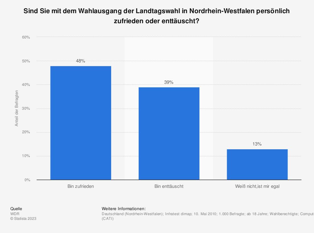 Statistik: Sind Sie mit dem Wahlausgang der Landtagswahl in Nordrhein-Westfalen persönlich zufrieden oder enttäuscht? | Statista